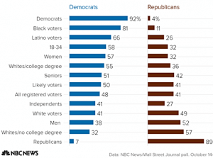 DemDaily:  Voter Motivation: Who and Why